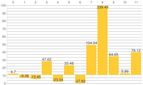 NY金・プラチナ・銀と原油、為替、主要株価指数の騰落率比較チャート:2014年から2021年6月17日までの騰落率